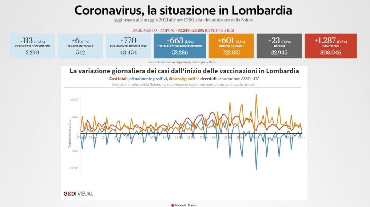coronavirus,-il-bollettino-di-oggi-2-maggio:-9.148-nuovi-casi-e-144-morti