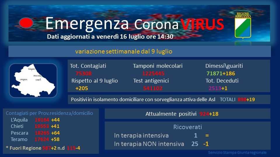 coronavirus,-in-abruzzo:-oggi-25-nuovi-positivi-e-27-guariti