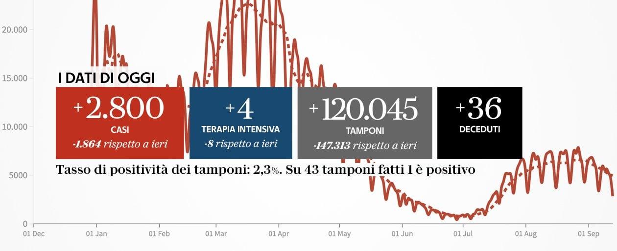 coronavirus-italia,-il-bollettino-di-oggi-13-settembre:-2800-nuovi-casi-e-36-morti